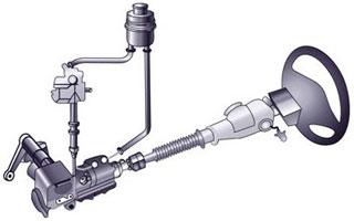 Гидроусилитель руля. Техническое обслуживание ГУР