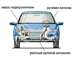 Рулевое управление современного автомобиля
