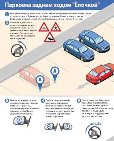 Совет начинающему водителю: как припарковать машину?