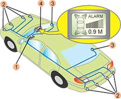 Что такое парктроник? Основные элементы