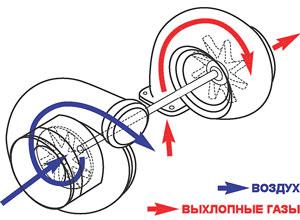 Что такое автомобильный турбокомпрессор?