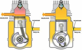 Принцип работы ДВС. Рабочие циклы двигателя