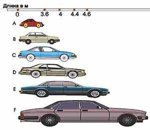 Классификация автомобилей по классам